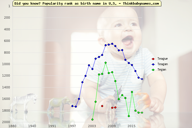 Top 2000 baby names ranking of Teague, Teagan, Tegan in U.S.