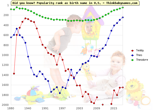 Top 2000 baby names ranking of Teddy, Theo, Theodore in U.S.