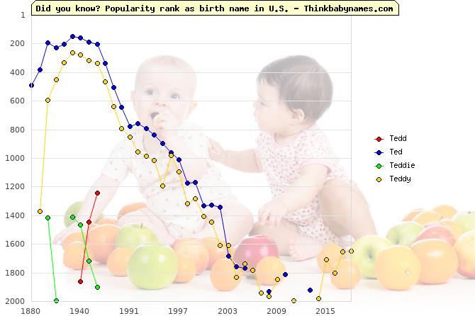 Top 2000 baby names ranking of Tedd, Ted, Teddie, Teddy in U.S.