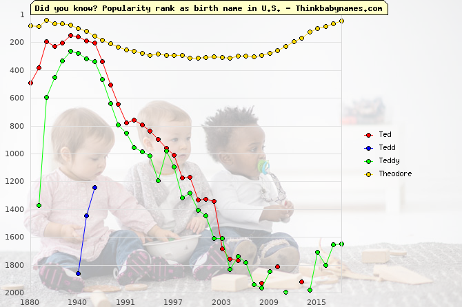 Top 2000 baby names ranking of Ted, Tedd, Teddy, Theodore in U.S.