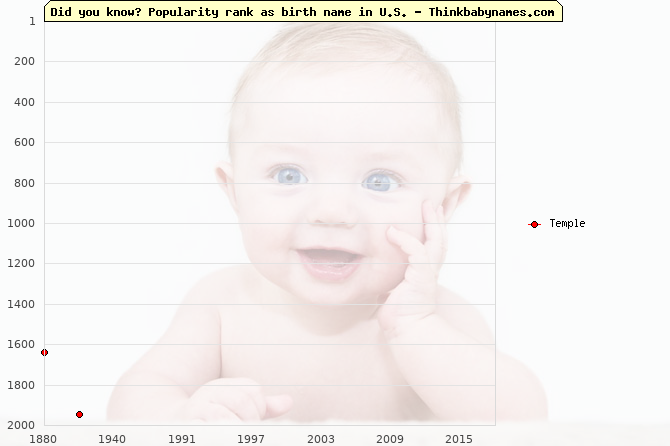 Top 2000 baby names ranking of Temple in U.S.
