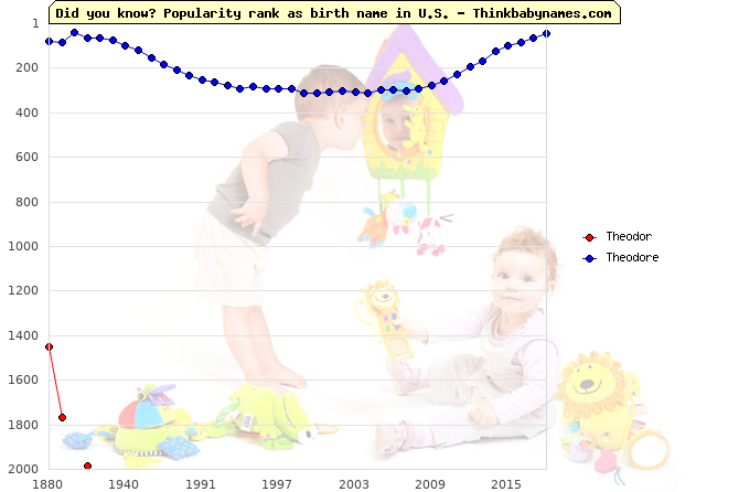 Top 2000 baby names ranking of Theodor, Theodore in U.S.