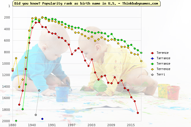 Top 2000 baby names ranking of Terence, Tarrance, Terrance, Terrence, Terri in U.S.