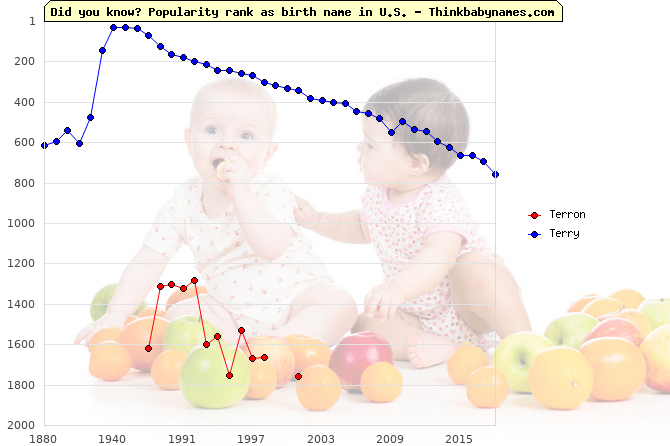 Top 2000 baby names ranking of Terron, Terry in U.S.