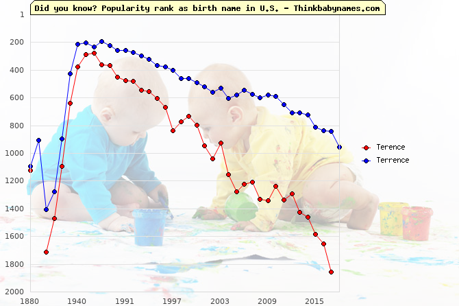 Top 2000 baby names ranking of Terence, Terrence in U.S.