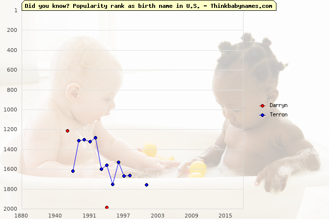 Top 2000 baby names ranking of Darryn, Terron in U.S.