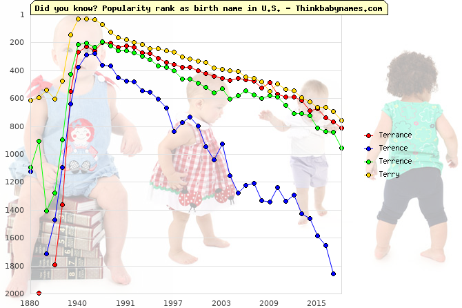 Top 1000 baby names ranking of Terrance, Terence, Terrence, Terry in U.S.