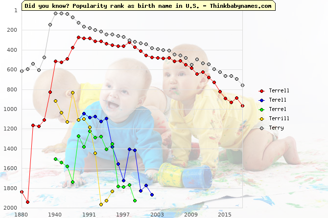 Top 2000 baby names ranking of Terrell, Terell, Terrel, Terrill, Terry in U.S.