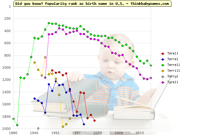 Top 2000 baby names ranking of Terell, Terrel, Terrell, Terrill, Terryl, Tyrell in U.S.