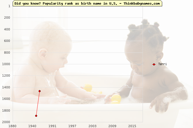 Top 2000 baby names ranking of Terri name in U.S.