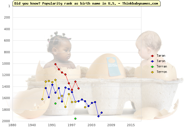 Top 2000 baby names ranking of Taran, Taron, Terran, Terron in U.S.