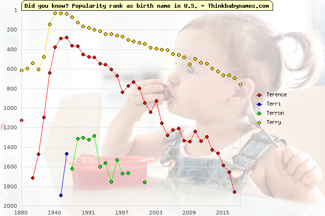 Top 2000 baby names ranking of Terence, Terri, Terron, Terry in U.S.