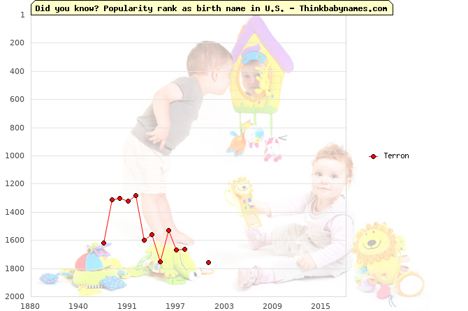 Top 2000 baby names ranking of Terron name in U.S.