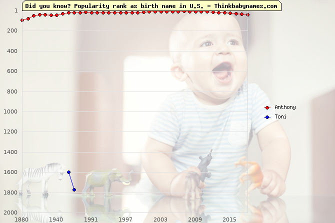 Top 2000 baby names ranking of Anthony, Toni in U.S.