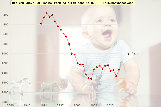 Top 2000 baby names ranking of Tevin name in U.S.