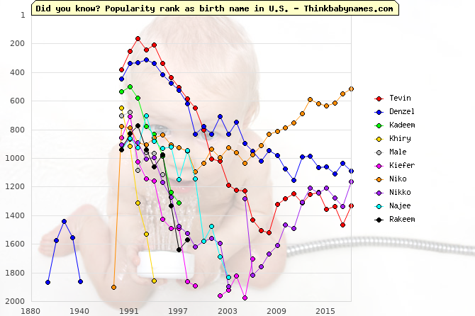 Top Gains for U.S. Baby Names 1990: Tevin, Denzel, Kadeem, Khiry, Male, Kiefer, Niko, Nikko, Najee, Rakeem