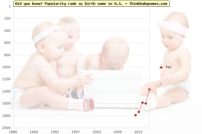 Top 2000 baby names ranking of Teo in U.S.
