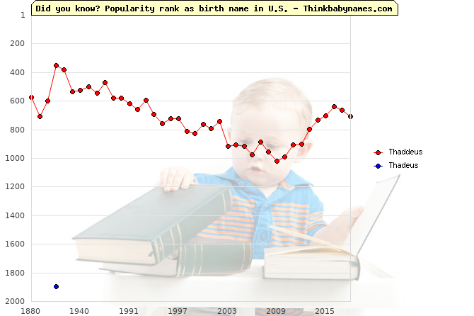 Top 2000 baby names ranking of Thaddeus, Thadeus in U.S.