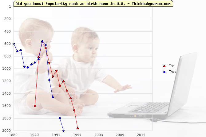 Top 1000 baby names ranking of Tad, Thad in U.S.