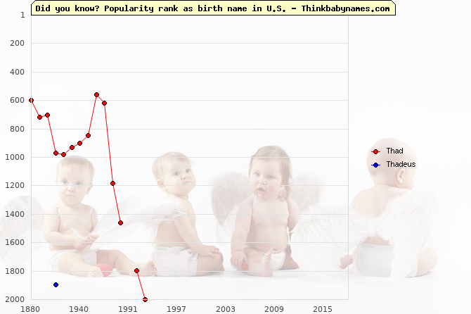 Top 2000 baby names ranking of Thad, Thadeus in U.S.