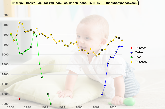 Top 2000 baby names ranking of Thadeus, Tadeo, Thad, Thaddeus in U.S.