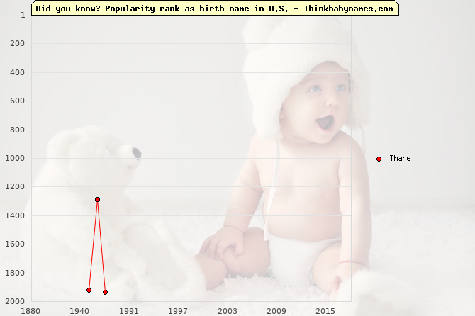 Top 2000 baby names ranking of Thane in U.S.