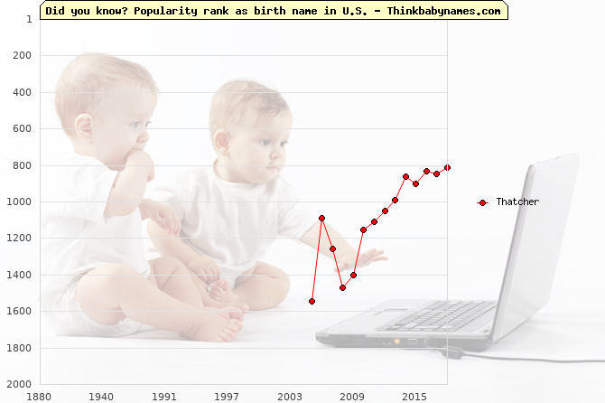 Top 2000 baby names ranking of Thatcher in U.S.