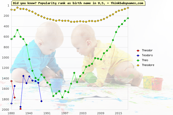 Top 2000 baby names ranking of Theodor, Teodoro, Theo, Theodore in U.S.