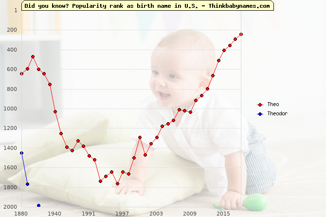 Top 2000 baby names ranking of Theo, Theodor in U.S.