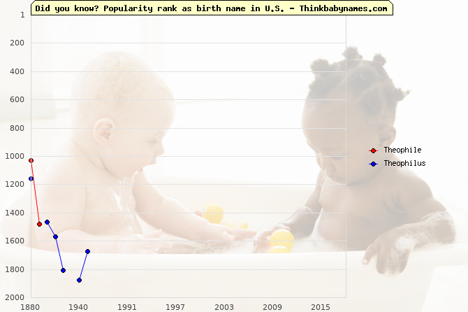 Top 2000 baby names ranking of Theophile, Theophilus in U.S.