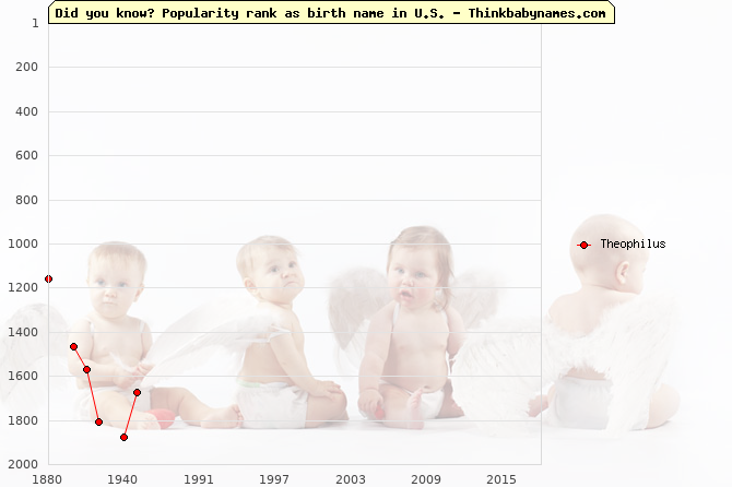 Top 2000 baby names ranking of Theophilus name in U.S.