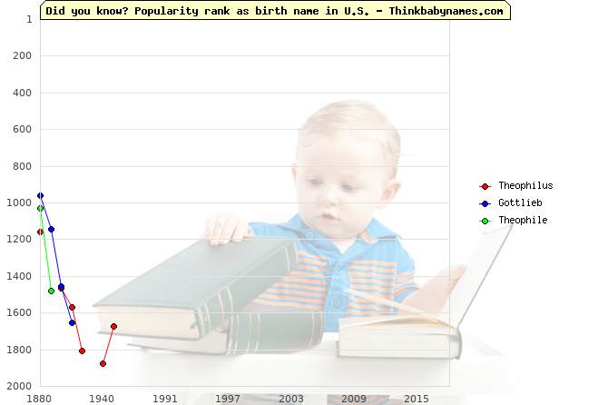 Top 2000 baby names ranking of Theophilus, Gottlieb, Theophile in U.S.