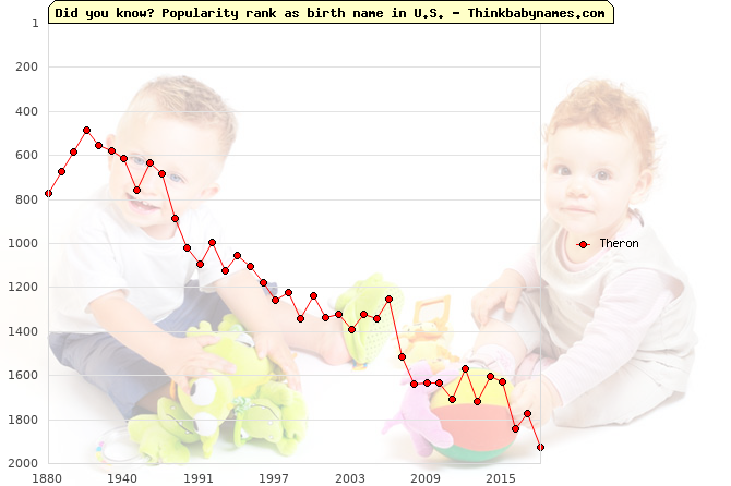 Top 2000 baby names ranking of Theron name in U.S.