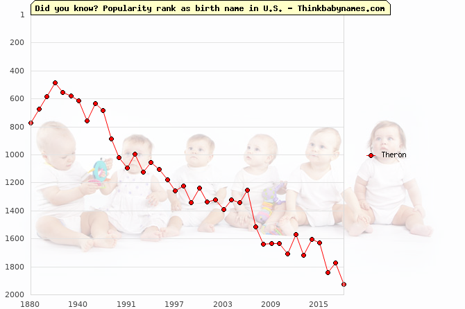 Top 2000 baby names ranking of Theron in U.S.