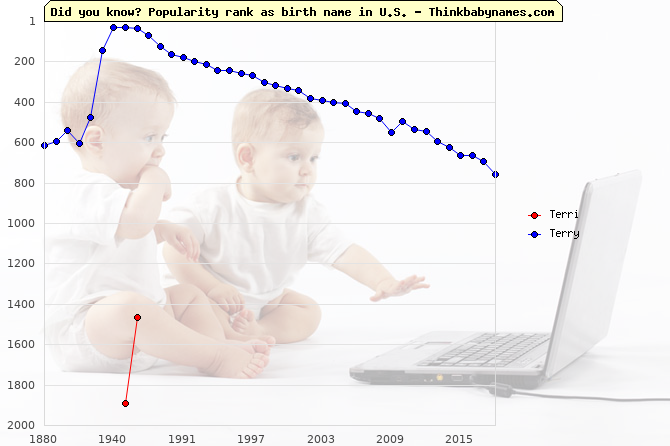 Top 2000 baby names ranking of Terri, Terry in U.S.
