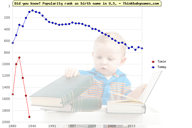 Top 2000 baby names ranking of Tomie, Tommy in U.S.