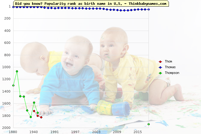 Top 2000 baby names ranking of Thom, Thomas, Thompson in U.S.