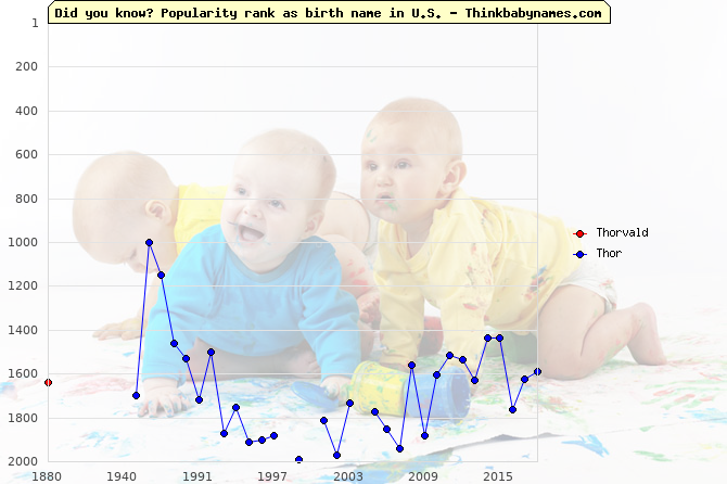 Top 2000 baby names ranking of Thorvald, Thor in U.S.