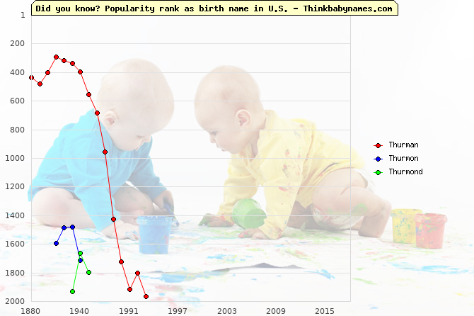 Top 2000 baby names ranking of Thurman, Thurmon, Thurmond in U.S.