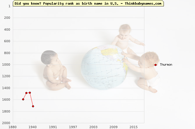 Top 2000 baby names ranking of Thurmon name in U.S.