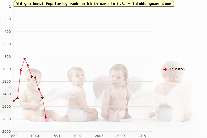 Top 2000 baby names ranking of Thurston name in U.S.