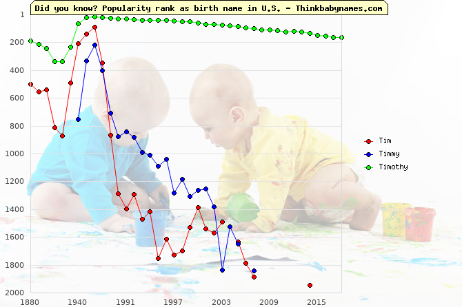 Top 1000 baby names ranking of Tim, Timmy, Timothy in U.S.