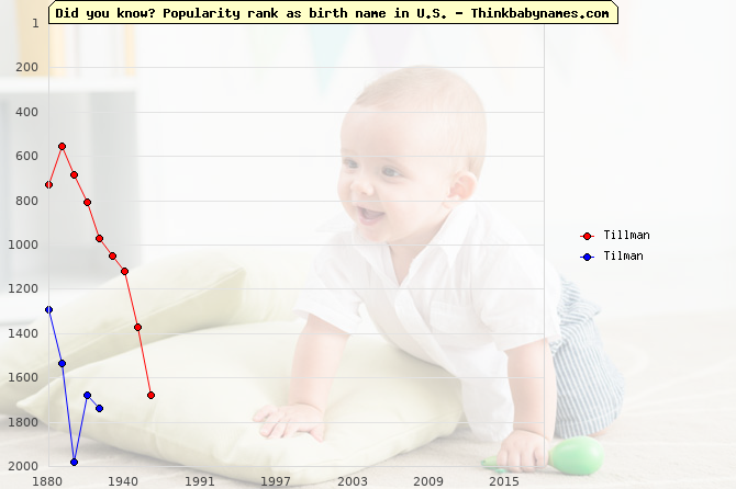 Top 2000 baby names ranking of Tillman, Tilman in U.S.