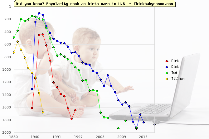 Top 2000 baby names ranking of Dirk, Rick, Ted, Tillman in U.S.