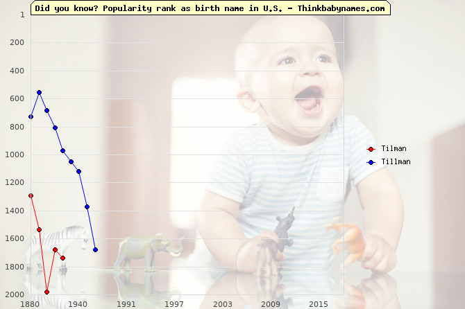 Top 2000 baby names ranking of Tilman, Tillman in U.S.