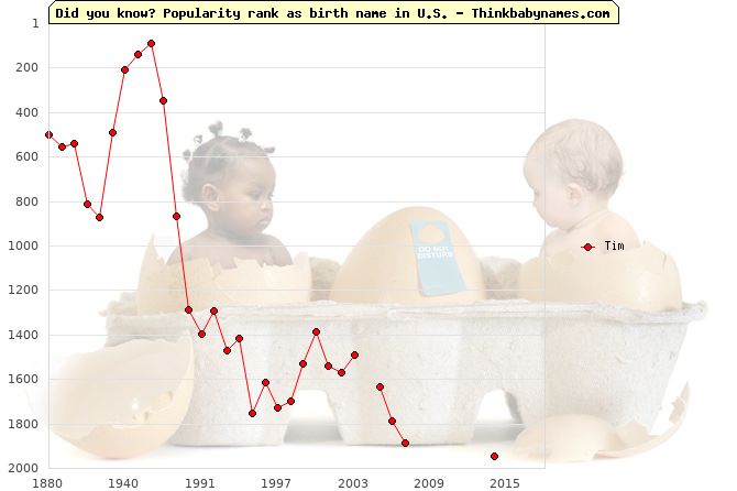 Top 1000 baby names ranking of Tim name in U.S.
