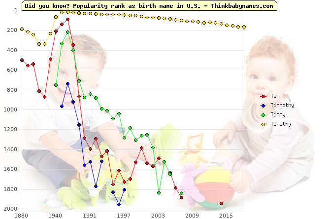 Top 1000 baby names ranking of Tim, Timmothy, Timmy, Timothy in U.S.