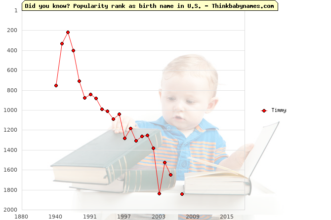 Top 2000 baby names ranking of Timmy name in U.S.