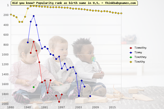 Top 2000 baby names ranking of Timmothy, Timmy, Timothey, Timothy in U.S.