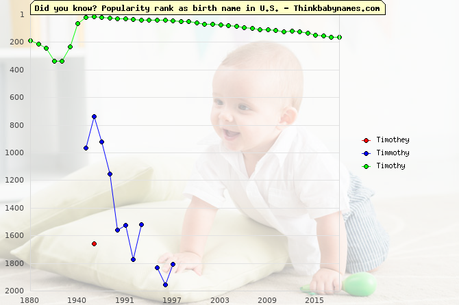 Top 2000 baby names ranking of Timothey, Timmothy, Timothy in U.S.